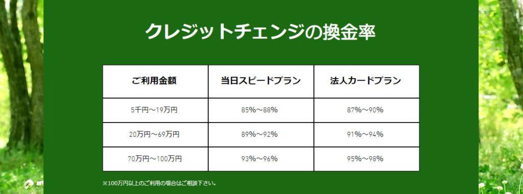 クレジットチェンジの換金率