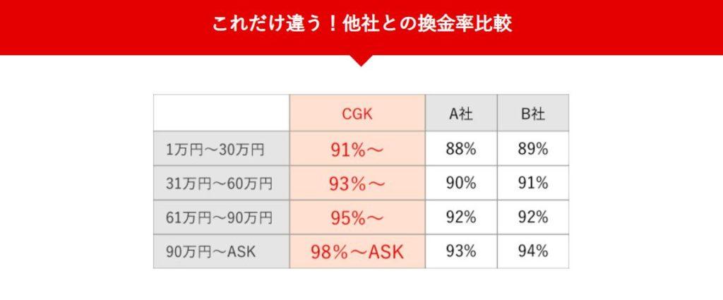 CGKの換金率は?
